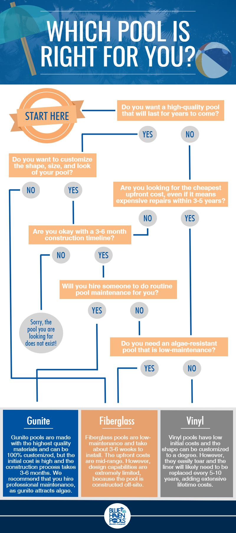 Which Pool is Right For You - Flow Chart