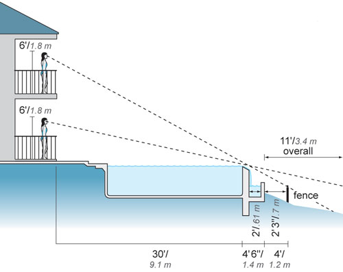 glass pool fence installation instructions